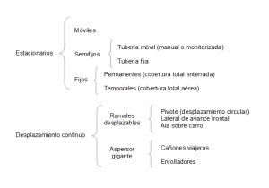 Asesoramiento agrícola en Castilla y León y Murcia